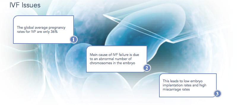 PGS – Pre-Implantation Genetic Screening